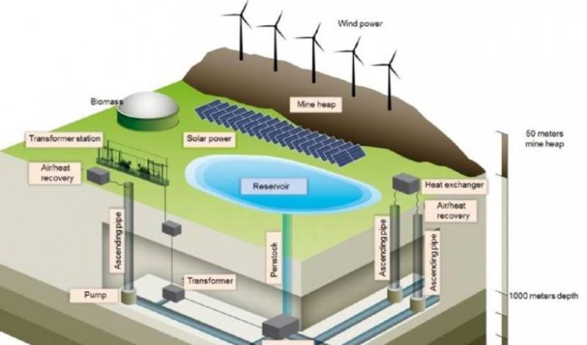 шахта аккумулятор энергии