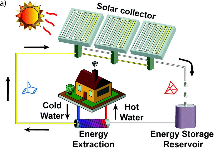 молекула акумулятор сонячної енергії