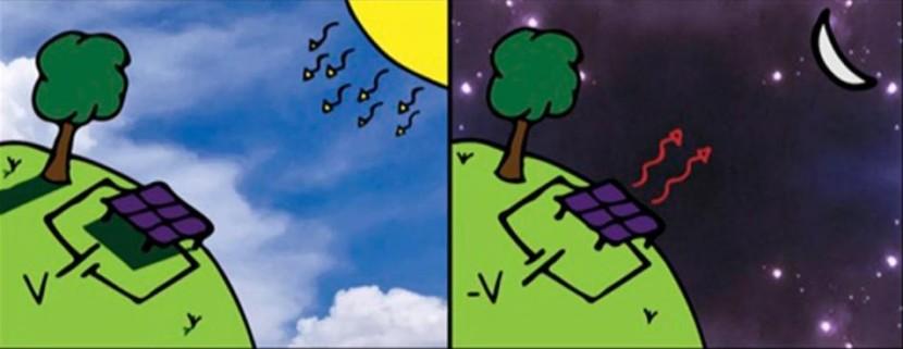 нічна сонячна панель