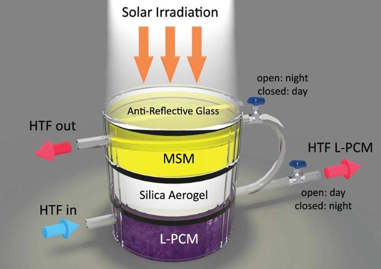 аккумулятор солнечной энергии